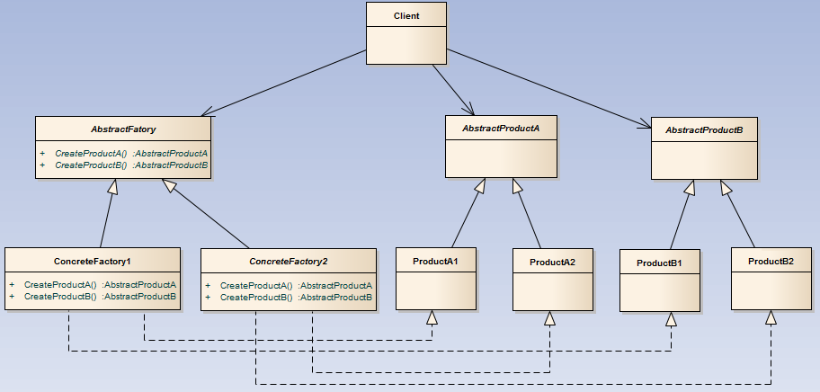 UML: Abstract Factory